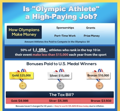 Olympic-infographic-thumb1