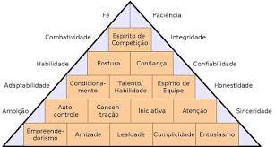 piramide do sucesso